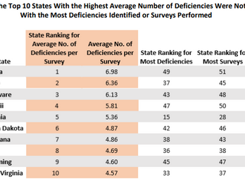 Delaware is 3rd in Nation for the Highest Average Number of Nursing Home Deficiencies
