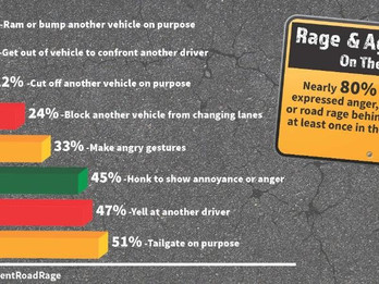 Road Rage Incidents in America Have Risen, Statistics Show