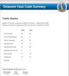 Delaware Traffic Deaths on course with 2020 numbers