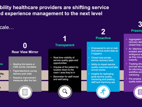 Healthcare Providers: Where are you on the Real-time Service Quality Maturity Scale?