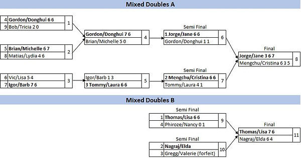 Mixed Doubles Results.JPG