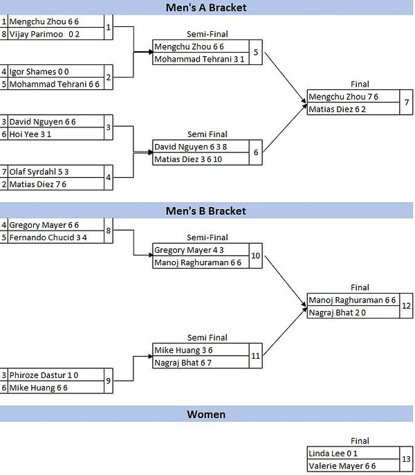 Club Championships Singles Draw Results.