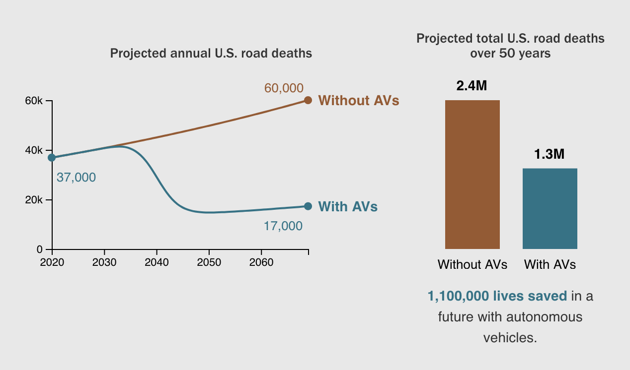 Projected Annual US road death with and without Autonomous Vehicles.