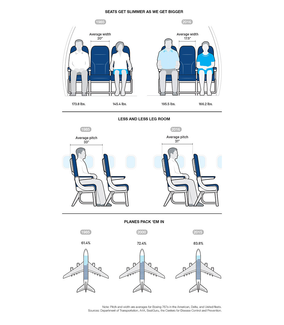 Consumer Reports | Airline Seating