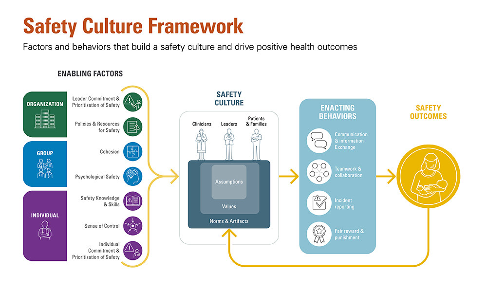 UT Health | Safety Culture Framework