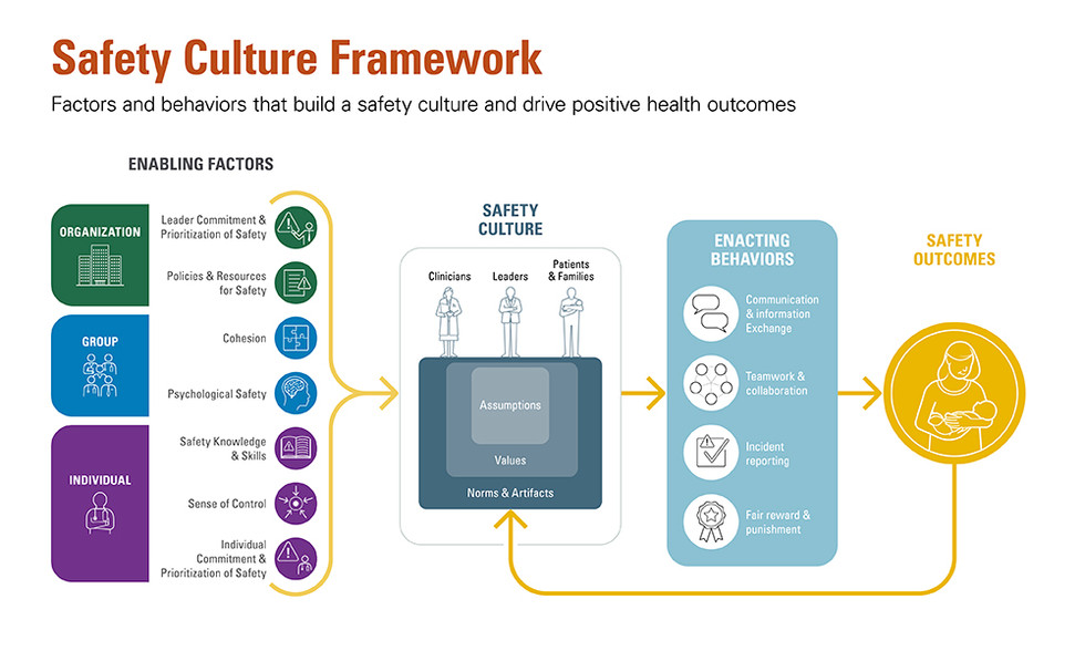 UT Health | Safety Culture Framework