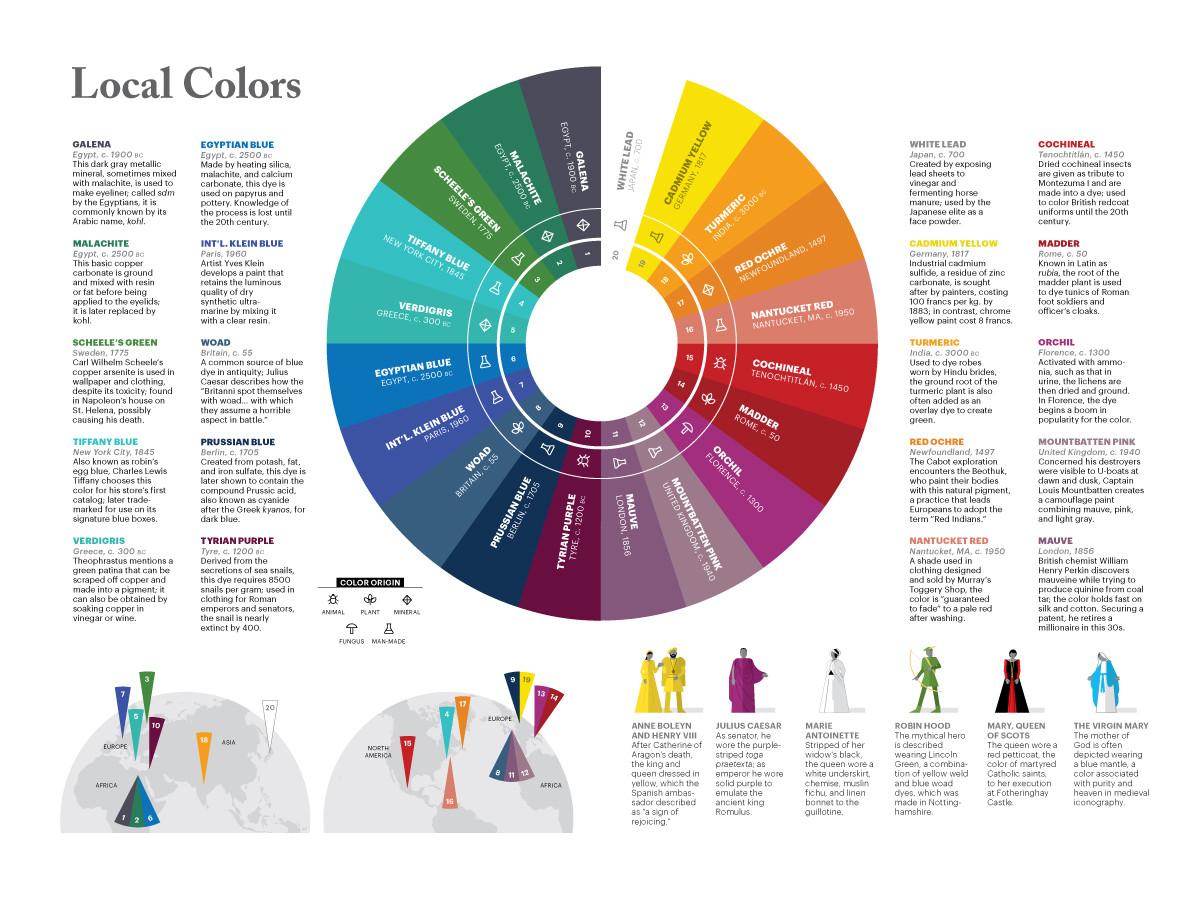 Lapham's Quarterly | Local Colors
