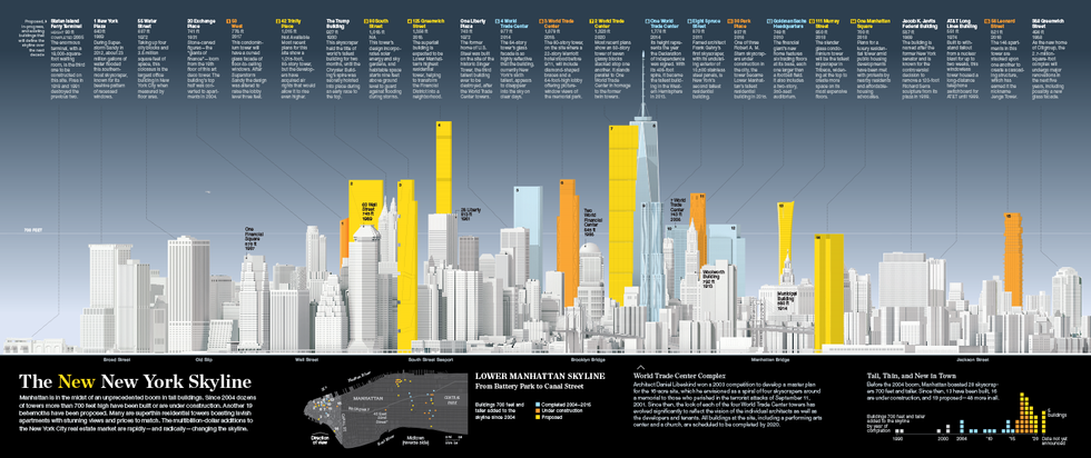 Nat Geo | The New NY Skyline