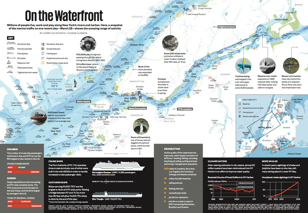 Smithsonian Magazine | On the Waterfront