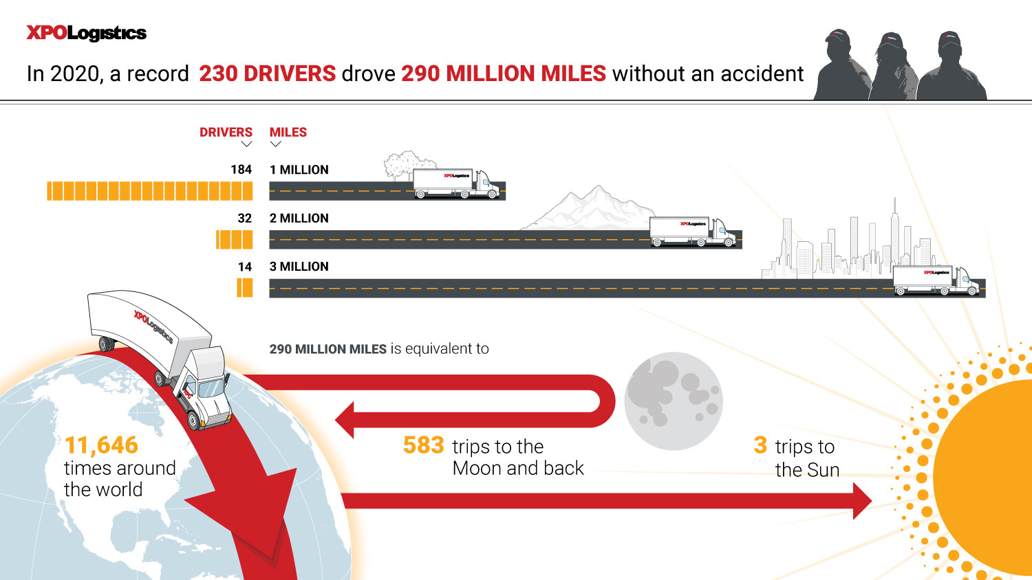 XPO | Driver safety