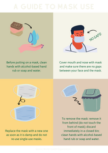A guide when to use a mask for covid-19