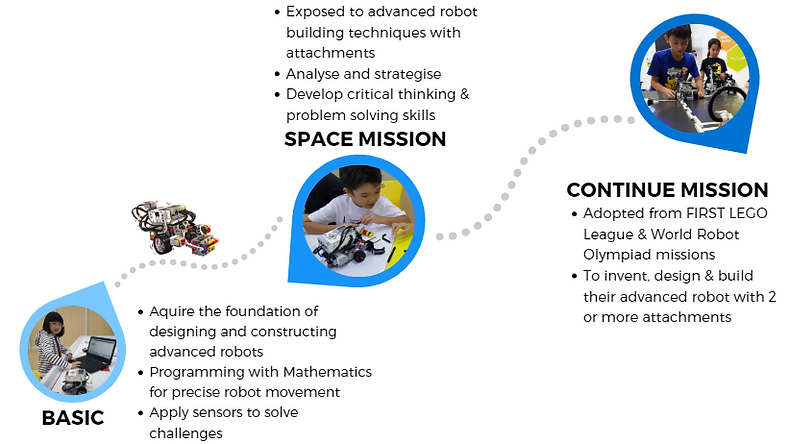Lego Mindstorms EV3 progression from basic onto space missions and continue missons. robotics and programming play-based program
