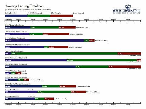 thumbnail Average Leasing timeline.JPG