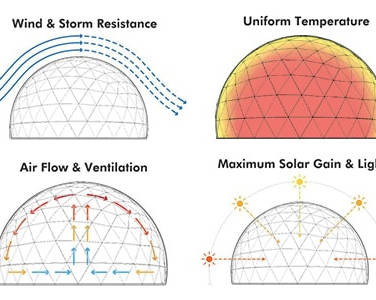 Geodesic Dome Technical Benefits.jpg