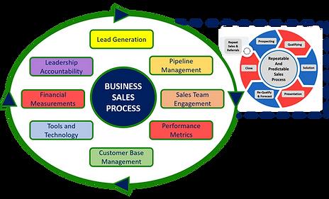 Business Sales Process 3.png
