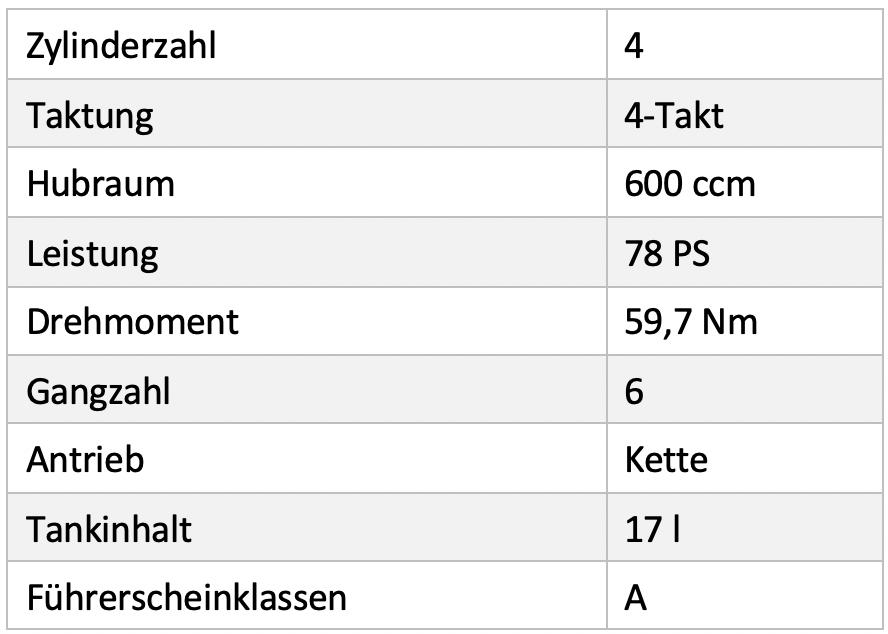 Technische Daten | Yamaha XJ6