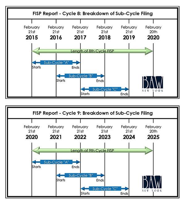 8th Cycle FISP Guidelines & 9th Cycle FISP Guidelines