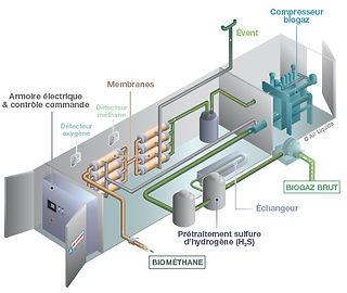 Module d'épuration de biogaz : principes de fonctionnement