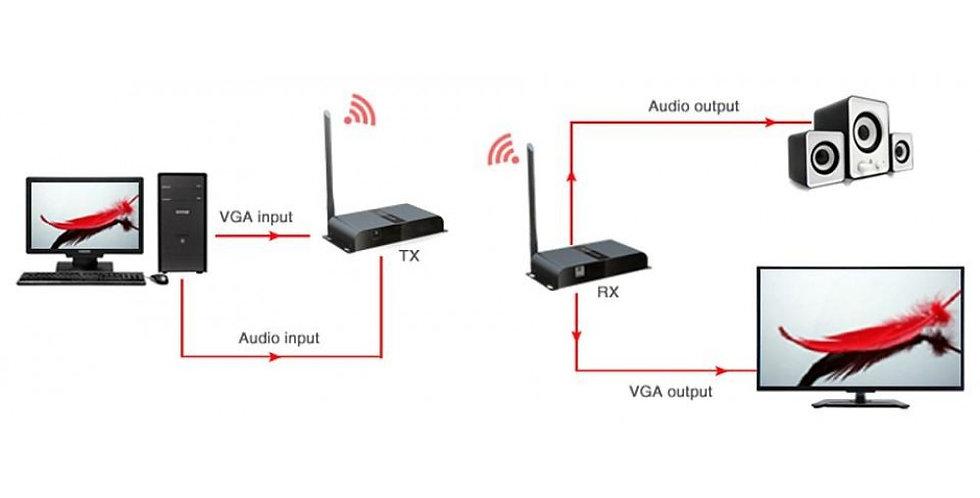 Extender VGA HDbitT over IP Wireless con Audio fino a 200m