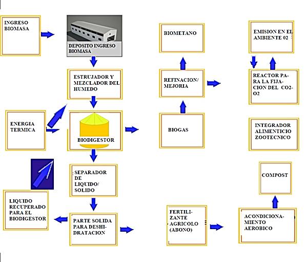 Esquema General del funcionamiento de la instalación