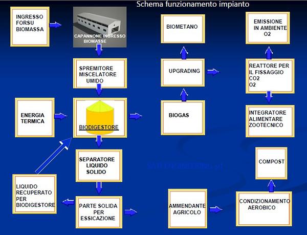 schema impianto biometano