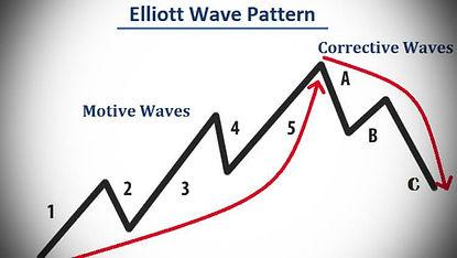 1587396430_elliott-wave-forex-trading-with-the-elliott-wave-theory.jpg