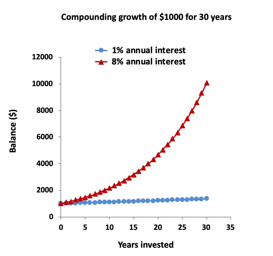 Compounding growth of $1000 for 30 years