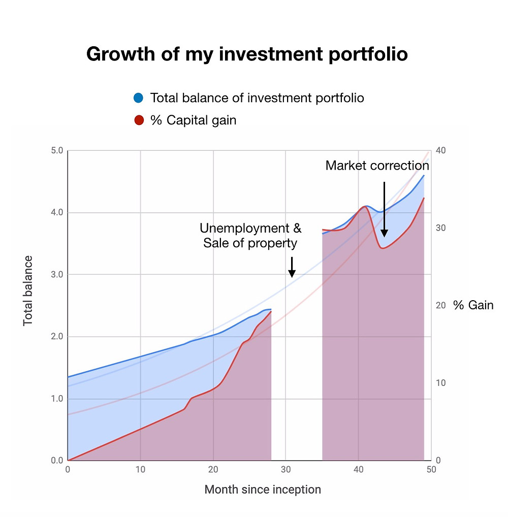 Growth of investment return over time