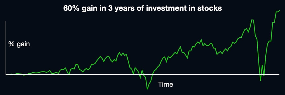 60% gain in 3 years of investment in stocks