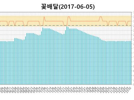 키워드별 실시간 입찰 그래프 OPEN!