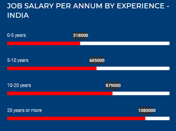 IC Design Pay Scale by ExponIQ