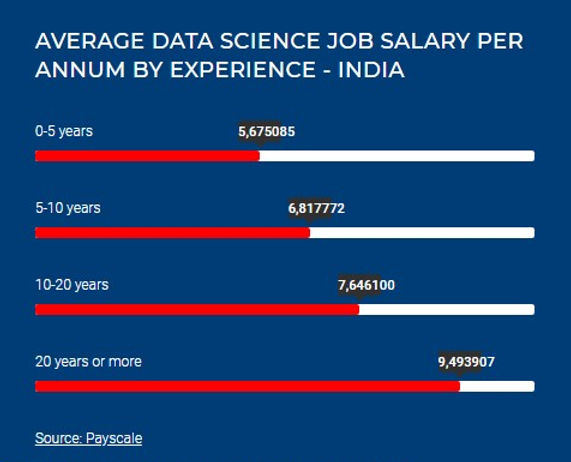 Business Alanytics Salary Scale Exponiq