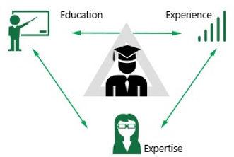 PMP-Expertise-Exponiq