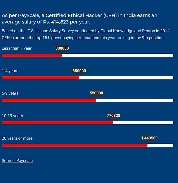 Cloud Computing Pay Scale