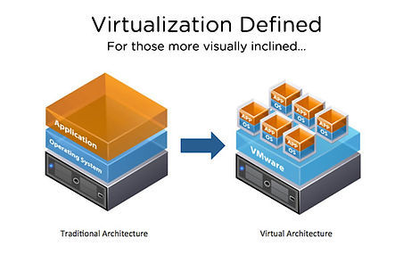 Virtualization - ExponIQ Engineering Services Pvt Ltd