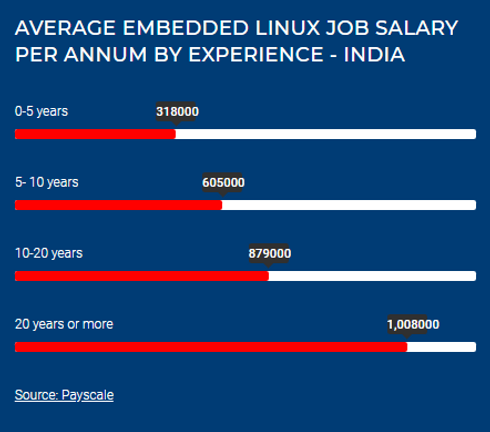 Embeded Linux Pay Scale.png