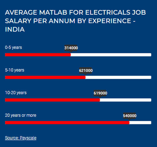 MATLAB for Electronics payscale