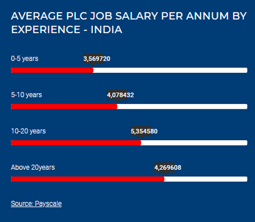 PLC Pay Scale.png