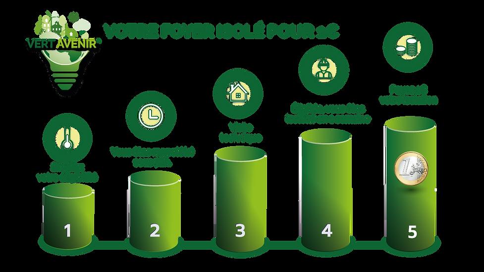 vert-avenir-procedure.png