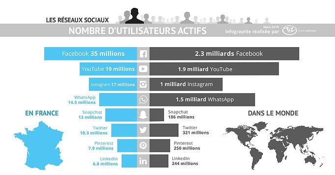 infographie-classement-reseaux-sociaux-f