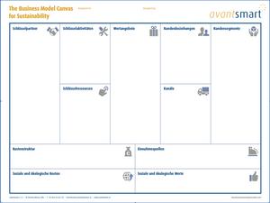 Business Model Canvas für Nachhaltigkeit