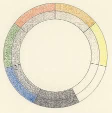 Colorum annulus de Robert Fludd