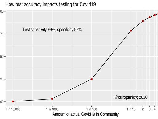 Covid-19 testing explainer (I)