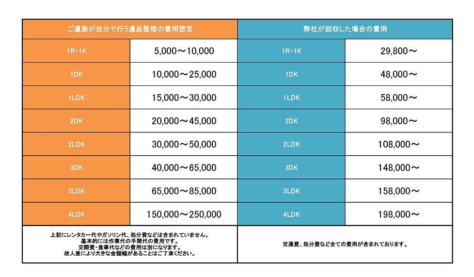 遺品整理 価格表