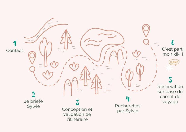 Infographie expliquant les 6 étapes d'organisation de voyage en famille à travers un chemin dans la nature