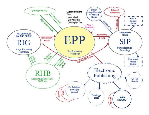 EPP Relational diagram.jpg