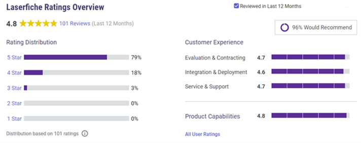 Gartner Customer Ratings