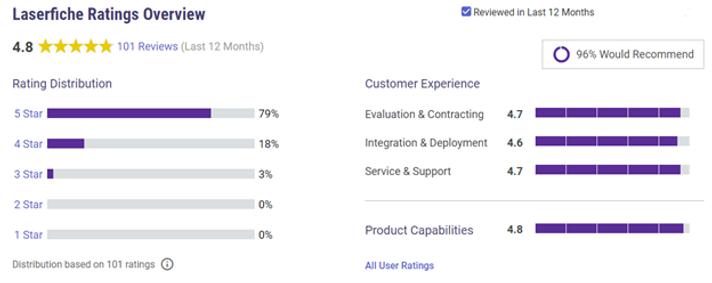 Gartner Customer Ratings
