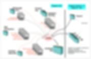 Pegasus CIS structure of accounts