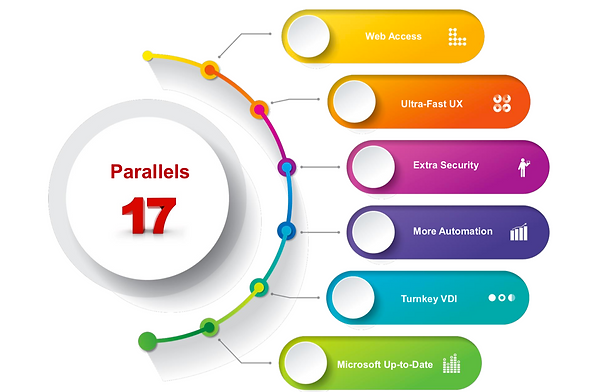 parallels 17 specs.png